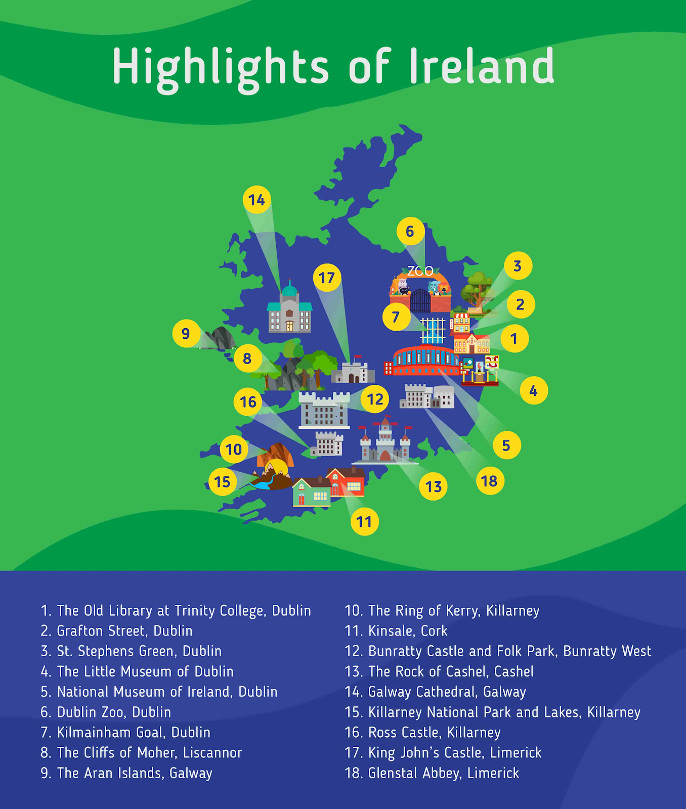 tourists destinations for Indian students who study in Ireland
